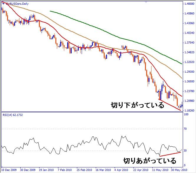 ステップ2:次の波で価格は安値を更新したがRSIでは売りの強さを確認できない