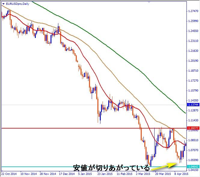 レンジブレイクアウト事前予測ポイント1:価格の切り上がり切り下がりに注目する