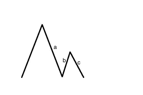 エリオット波動のオーソドックスな調整パターン