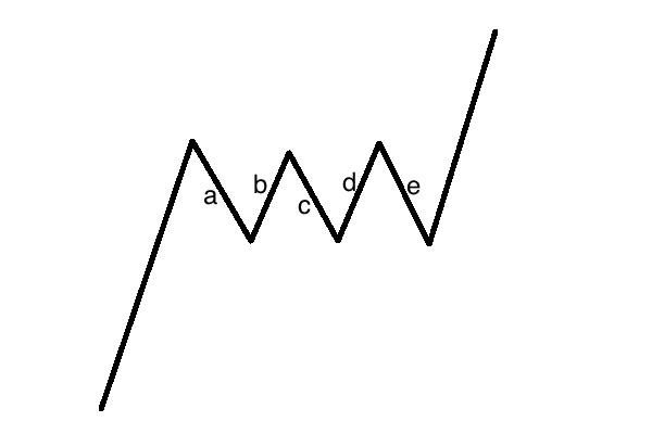 エリオット波動の変則調整パターン